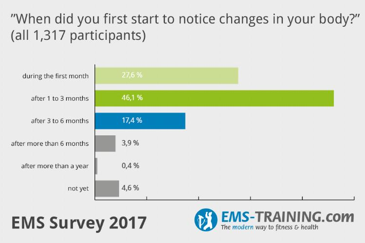 EMS Taining first changes in your body