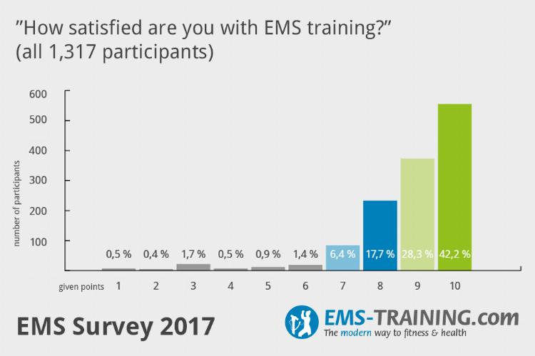 How satisfied with EMS training