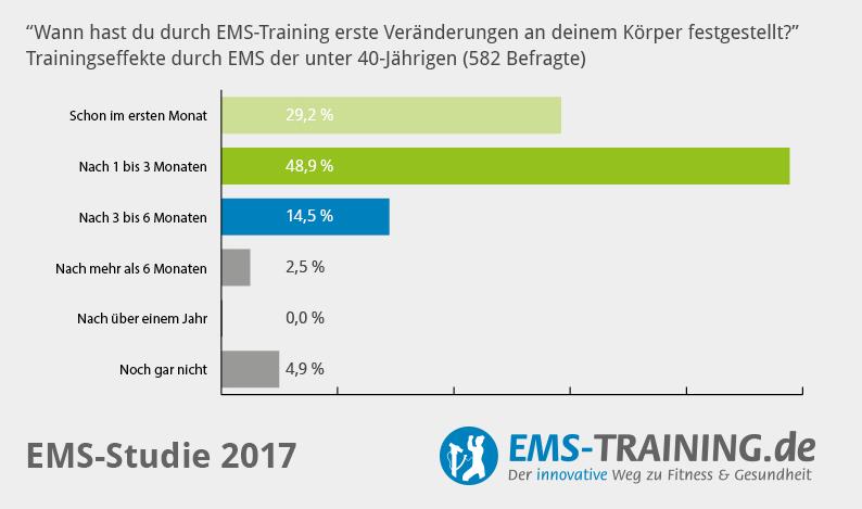 EMS-Studie 2017 Trainingserfolge